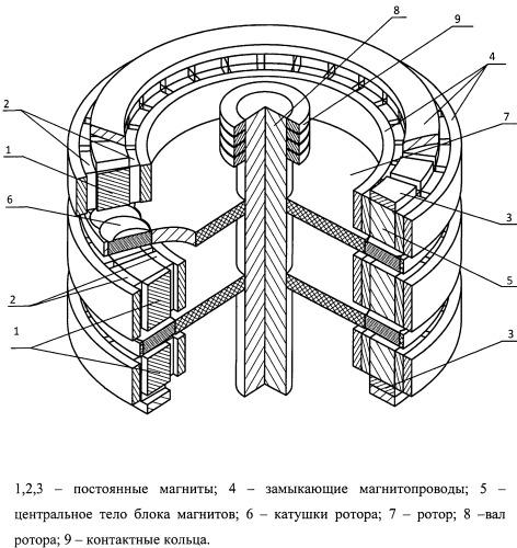 Электромагнитная машина постоянного тока