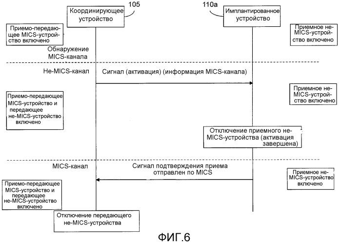 Способ и система для управления сетью передачи данных через область тела с использованием координирующего устройства