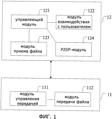 Система и способ передачи файла от нескольких источников при мгновенном обмене сообщениями