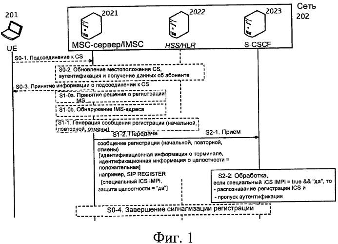 Способ, устройство, система и компьютерный программный продукт для поддержки указания на пропуск аутентификации, передаваемого из p-cscf (прокси-функция управления сеансами вызовов) в s-cscf (обслуживающая функция управления сеансами вызовов)