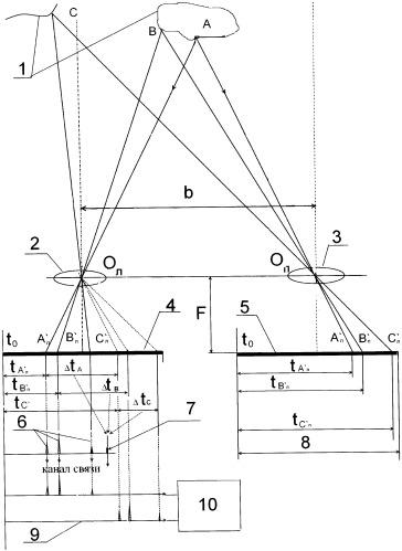 Способ получения стереоскопических телевизионных изображений с автоматическим измерением предметного пространства в реальном времени