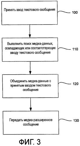 Портативное устройство связи и способ для медийно-расширенных сообщений