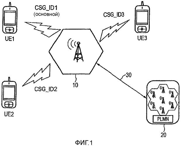 Способ управления сотой закрытой группой абонентов (csg) для свободного доступа к сети