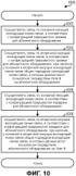 Управление работой абонентского оборудования (ue) в системе связи с несколькими несущими