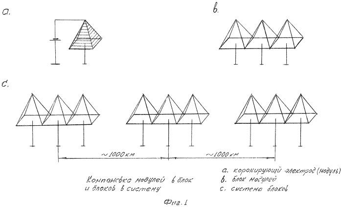 Способ направленного изменения циркуляции воздушных масс и связанных с ней погодных условий