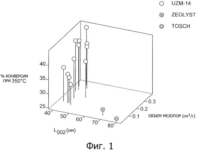 Селективный катализатор для конверсии ароматических углеводородов