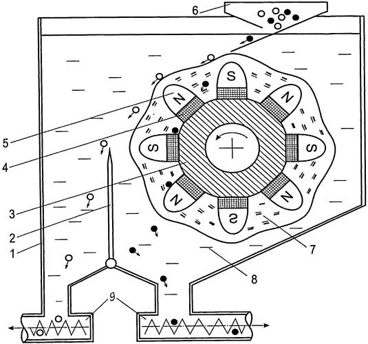 Устройство для разделения частиц по плотности