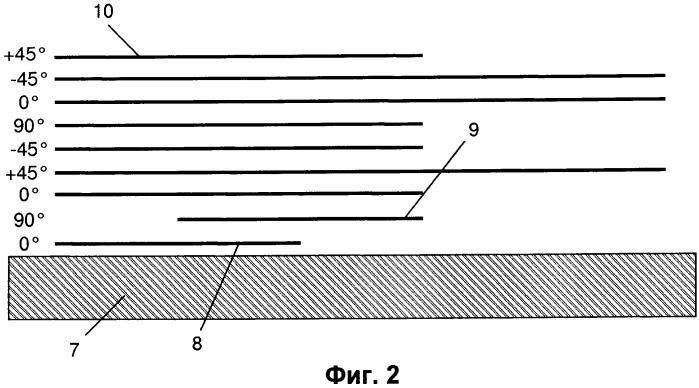 Способ конструирования панели из композиционного материала