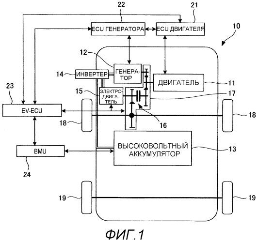 Устройство управления сцеплением гибридного транспортного средства