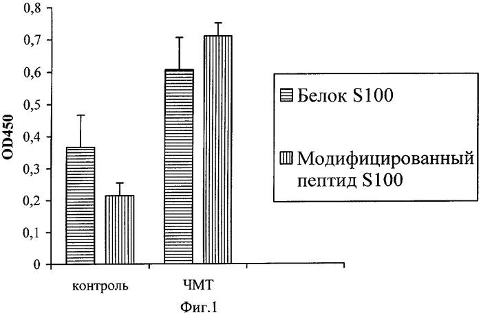 Модифицированный пептид и его использование для тестирования онкологических заболеваний цнс и эффективности терапии