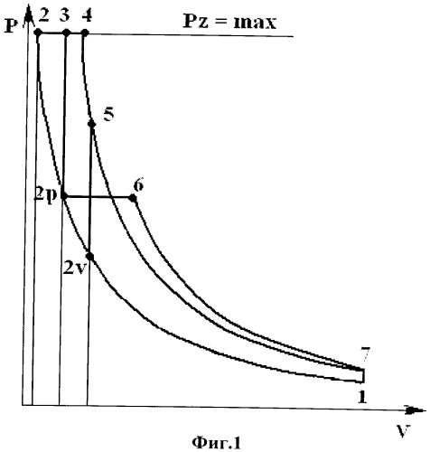 Способ организации работы дизельного двигателя со сверхвысокой степенью сжатия (свсс)
