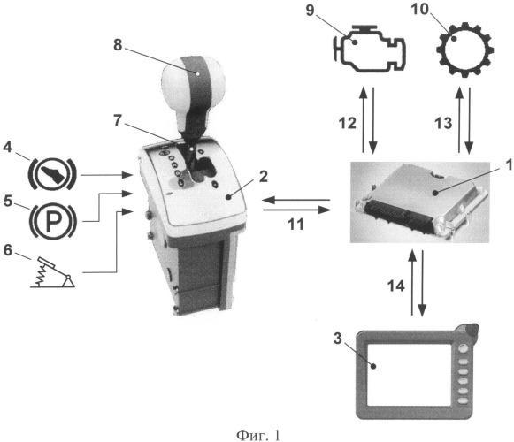 Устройство для выбора режимов управления автоматической трансмиссией автомобиля