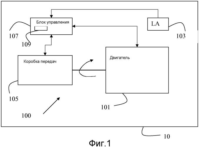 Способ и система управления трансмиссией при условии малой мощности