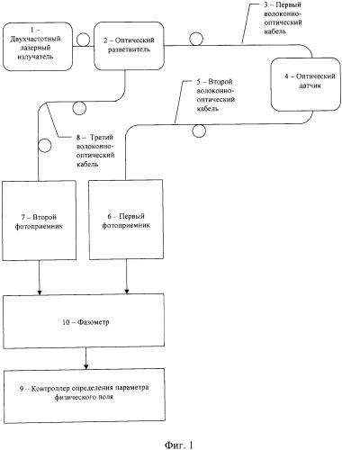 Способ измерения параметров физических полей