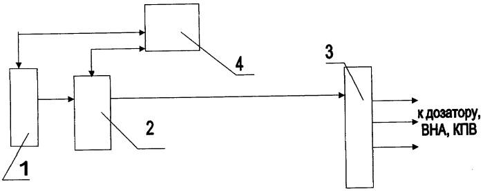 Способ управления газотурбинным двигателем при его испытаниях на стенде