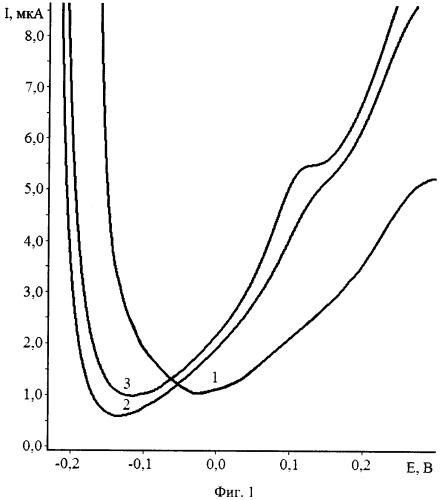 Способ определения платины в водных растворах методом инверсионной вольтамперометрии по пику селективного электроокисления ptxpby