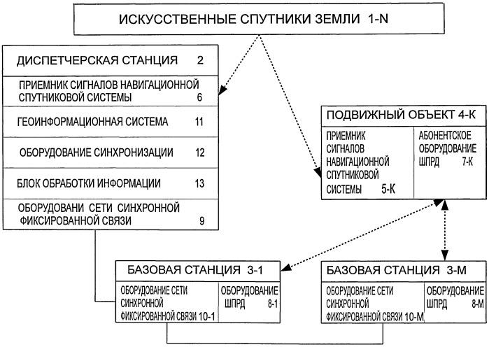 Система определения местоположения подвижных объектов в режиме реального времени с помощью сети синхронной фиксированной связи