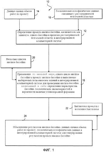 Способ и система проведения анализа геологического бассейна