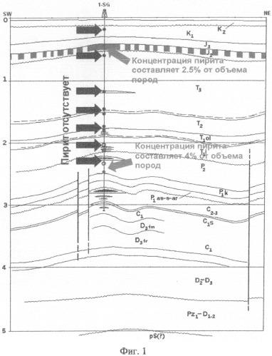 Способ измерения геофизических характеристик с применением последующей инверсии геоэлектрических данных с дополнительным временным фильтром
