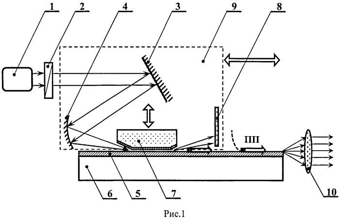 Способ управления спектром пучка широкополосного терагерцового излучения