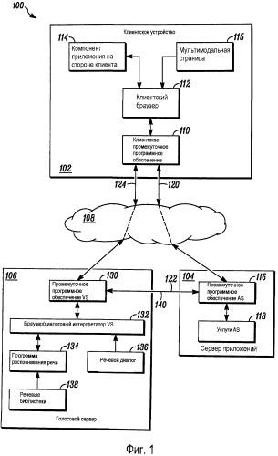 Способ и устройство для реализации распределенных мультимодальных приложений