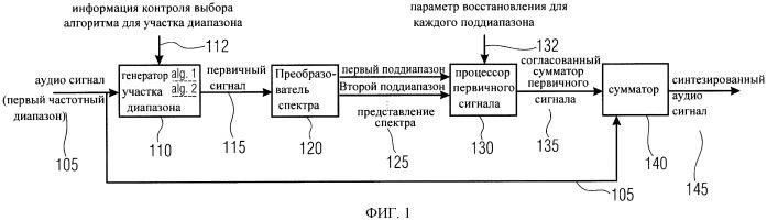 Синтезатор аудиосигнала и кодирующее устройство аудиосигнала