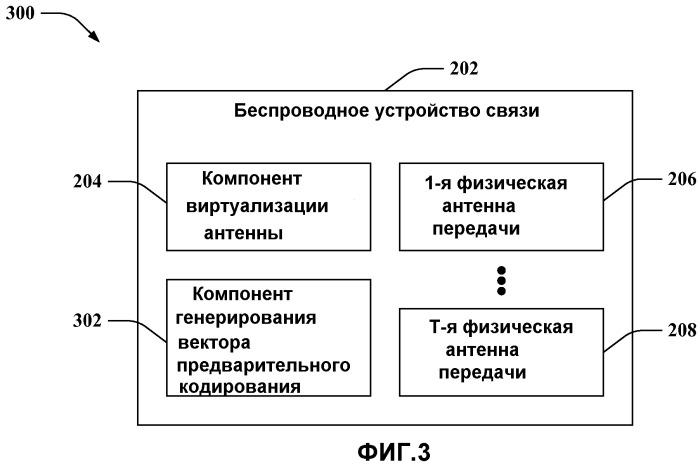 Виртуализация антенны в среде беспроводной связи