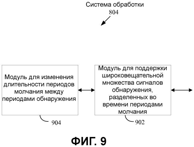 Управление обнаружением в одноранговой беспроводной сети
