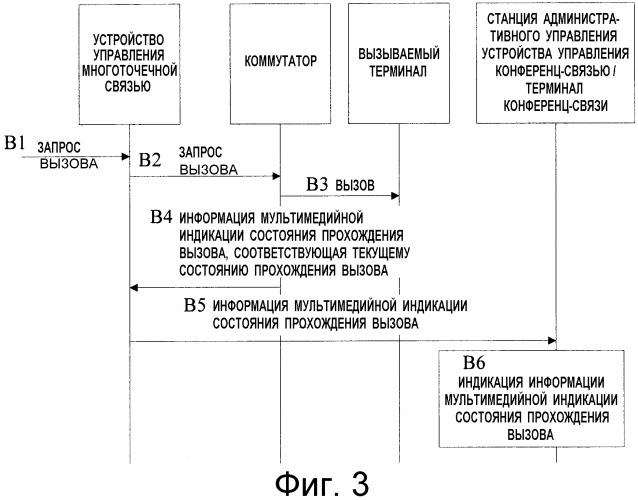 Способ индикации состояния прохождения вызова, устройство управления конференц-связью и система конференц-связи