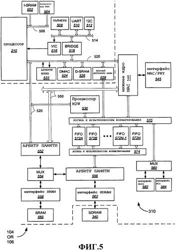 Управление памятью для высокоскоростного управления доступом к среде