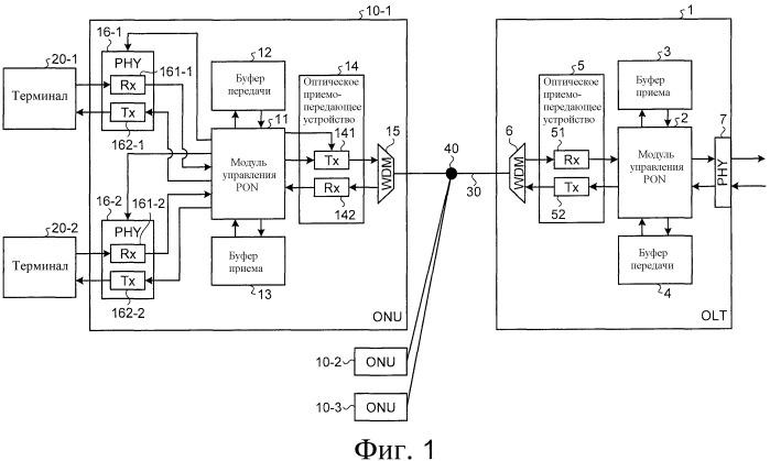 Способ связи, оптическая система связи, терминальная аппаратная система оптической линии на стороне станции и терминальная аппаратная система оптической линии на стороне пользователя