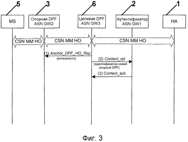 Способ, система и устройство для обновления местоположения в сетях