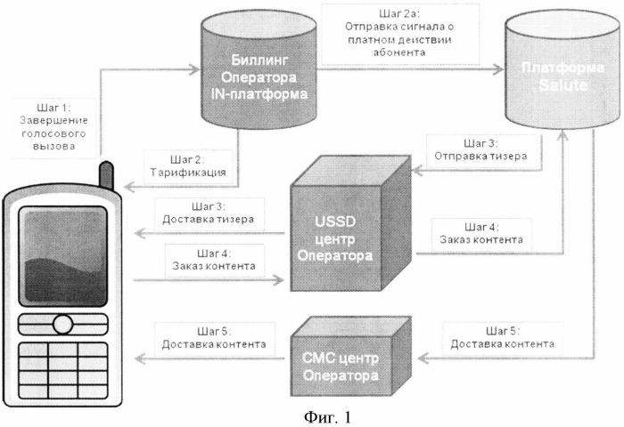 Способ и система распространения тизеров пользователям сетей мобильной связи