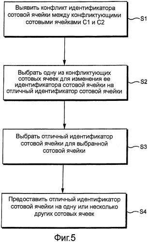 Разрешение конфликта идентификатора сотовой ячейки