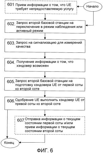Способ и устройство в системе радиосвязи для поддержки dtx