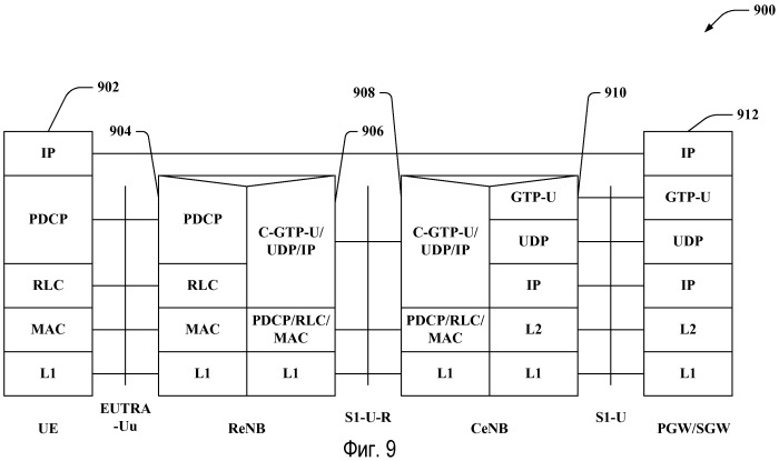 Инфраструктура архитектуры ретрансляции