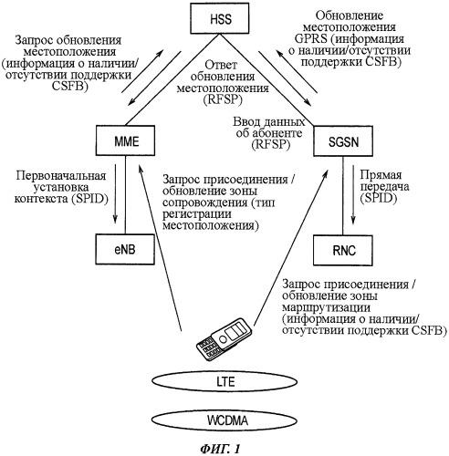 Способ мобильной связи, система мобильной связи, сервер управления абонентами и коммутационный центр мобильной связи
