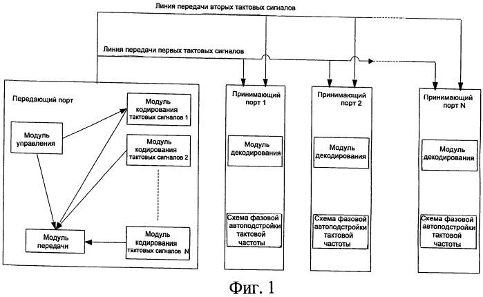 Способ передачи и приема тактового сигнала и устройство для передачи тактового сигнала