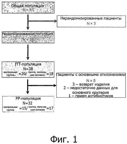 Способ снижения абдоминального обхвата путем введения бактерий bifidobacterium