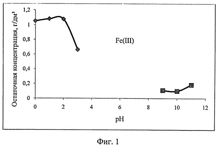Экстракция ионов железа из водных растворов растительными маслами