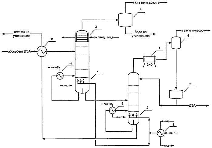 Способ очистки раствора диэтаноламина от примесей