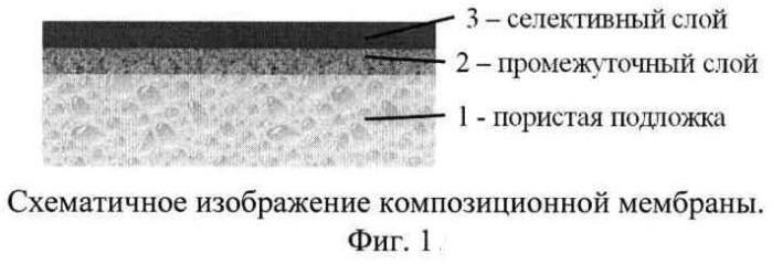 Композиционная мембрана на основе высокопроницаемых стеклообразных полимеров