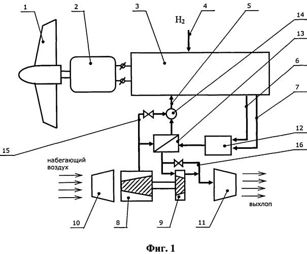 Авиационная силовая установка на базе топливных элементов