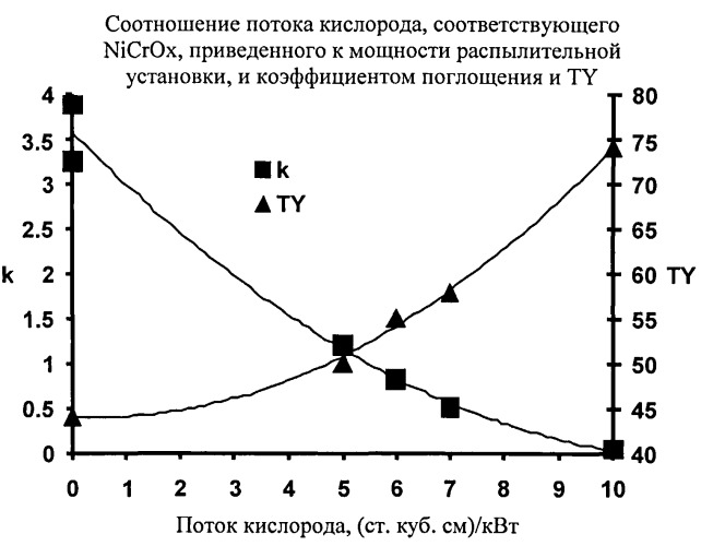 Низкоэмиссионное покрытие с низким коэффициентом солнечного теплопритока и улучшенными химическими и механическими характеристиками и способ его изготовления