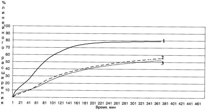 Способ получения реагента-ингибитора со стабилизирующими свойствами для обработки пресного бурового раствора