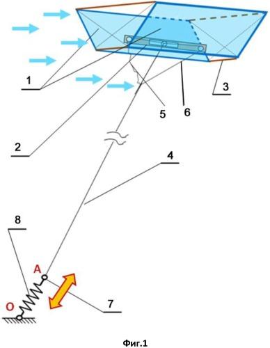 Способ преобразования энергии течения воздушных или водных потоков и энергоустановка для его осуществления