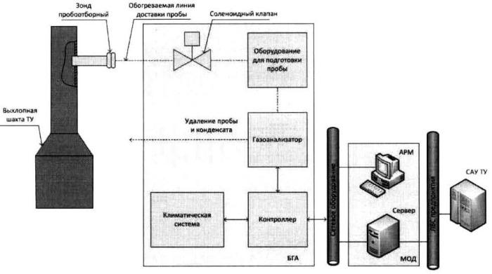 Автоматизированная система контроля выхлопных газов технологических установок
