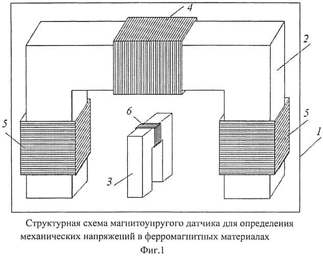 Магнитоупругий датчик для определения механических напряжений в ферромагнитных материалах