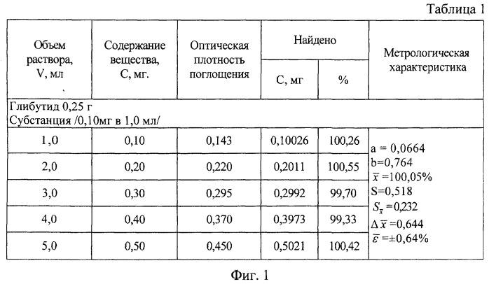Способ количественного определения производных бигуанидов