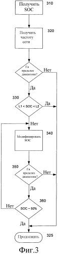 Реагирующее на частоту управление поддержанием заряда систем накопления электричества для вспомогательных услуг в электроэнергетической сети